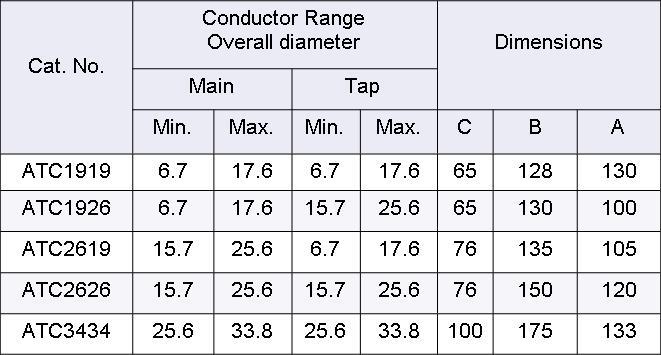 ATC CHART
