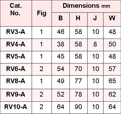 RV-A CHART 2